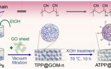 南京大学Nano Lett.:软颗粒插层氧化石墨烯膜实现快速选择性的水传输