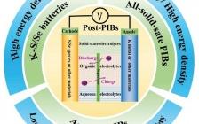 中山大学朱昌宝团队 AFM综述:新型钾基储能系统——先进后钾离子电池体系的最新进展