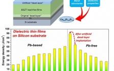 Nano energy: Ca0.2Zr0.8O1.8新型人造死层助力巨大的介电击穿电场与无铅薄膜中巨大的储能密度