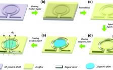 华中科大苏彬团队Adv. Funct. Mater.:液态金属基可拉伸磁电薄膜及其机电转换能力