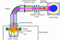 【投稿】Applied Physics Review综述:离子束技术在可再生能源(光)电催化中的应用