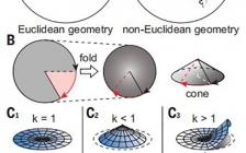 最新Science:通过在非欧几里得表面上生长而实现层状材料的超扭曲螺旋