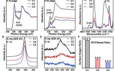 UCLA黄昱教授Matter:调节碳表面的化学性质实现高性能燃料电池