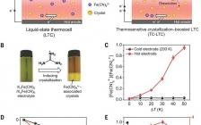 华科Science:用于低热回收的增强型液体热电池