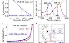 Joule:非富勒烯有机体相异质结太阳能电池中的自激解离