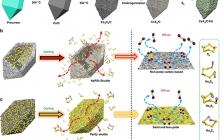 西南大学Nat. Commun.: 构筑极性中空双锥棱柱形金属硫化物实现高性能室温钠硫电池