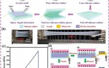 最新AFM:基于生物相容性液态电解质开发可拉伸和形状自适应的摩擦纳米发电机