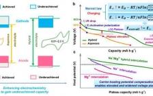 松山湖材料实验室Angew:高比能水系镁离子杂化全电池设计