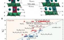 中科院物理所Science:指导钠离子电池层状氧化物电极的设计制备