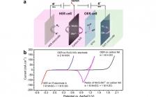 复旦大学夏永姚团队Energ. Eeviron. Sci.:解耦两性水电解及其与锰锌电池的集成,实现灵活利用可再生能源