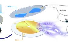 河南大学程纲团队Nano Energy:用于高效自驱动系统的集成同步触发机械开关的转动式脉冲摩擦纳米发电机