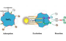 陕科大J. Mater. Chem.A:阳光净化空气策略之结晶凸起与非晶坑的交替排列(SnO2微球光催化去除空气中低浓度NOx)