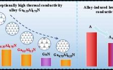 Nanotechnology:合金的反常高热导率:二维GaxAl1-xN