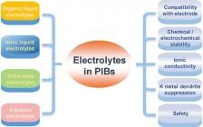 天津大学许运华Adv. Mater.:钾离子电池中的电解质和电极/电解质界面