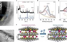 【校稿已回复】北航Nature nanotechnology: 用于室温储氢的未完全刻蚀的多层Ti2CTx