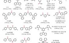 清华大学帅志刚 Acc. Chem. Res.:有机聚集体中长寿命室温磷光的理论