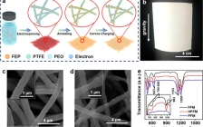 华中科大黄亮ACS Nano:陷阱诱导富电荷全氟驻极体纳米纤维用于可重复利用多功健康管理口罩