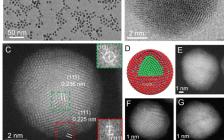 中科院过程工程研究所Cell Reports Physical Science:耦合核壳结构与合金效应提升贵金属钯电催化性能
