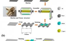 天津大学张平副教授Nano Energy:基于中国传统榫卯结构,实现超高性能摩擦纳米发电机