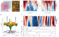 哈佛大学Philip Kim课题组最新Science:交变扭曲魔角三层石墨烯中的电场可调超导性