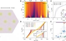 天才少年曹原最新Science:超导魔角石墨烯的向列性和竞争序