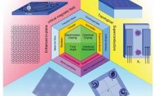 电子科技大学熊杰、王显福、杨超Adv. Mater.:二维超导体的最新进展