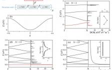 清华大学帅志刚Appl. Phys. Lett.:掺杂导电聚合物中的反常塞贝克效应