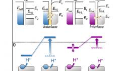 Nature Communications:关于电催化析氢中氢溢出现象的基本观点