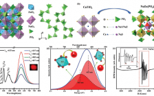 Advanced Optical Materials: 缺陷诱导Mn4+自还原发光和抗热猝灭