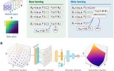 Sci. Adv.:基于机器学习实现对具有最佳储氢的纳米多孔材料指纹识别
