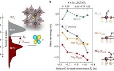 MIT最新Nat. Catal.:调节钙钛矿氧活性可提高氮氧化合物的氧化和还原动力学