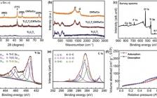 同济大学陆伟Nano-Micro Lett.:柔性疏水2D/1D/0D结构的MXene基纳米复合材料用于电磁波吸收、EMI屏蔽和光热转换
